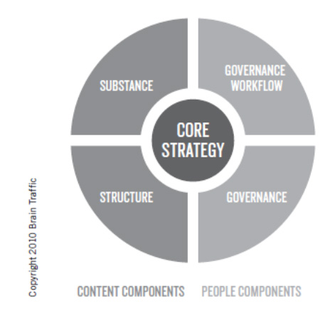 Web Content Strategy: How To